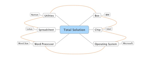 Total_Solution