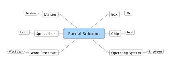 Partial_Solution