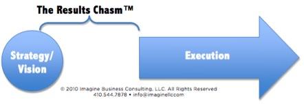 B2B_Results_Chasm