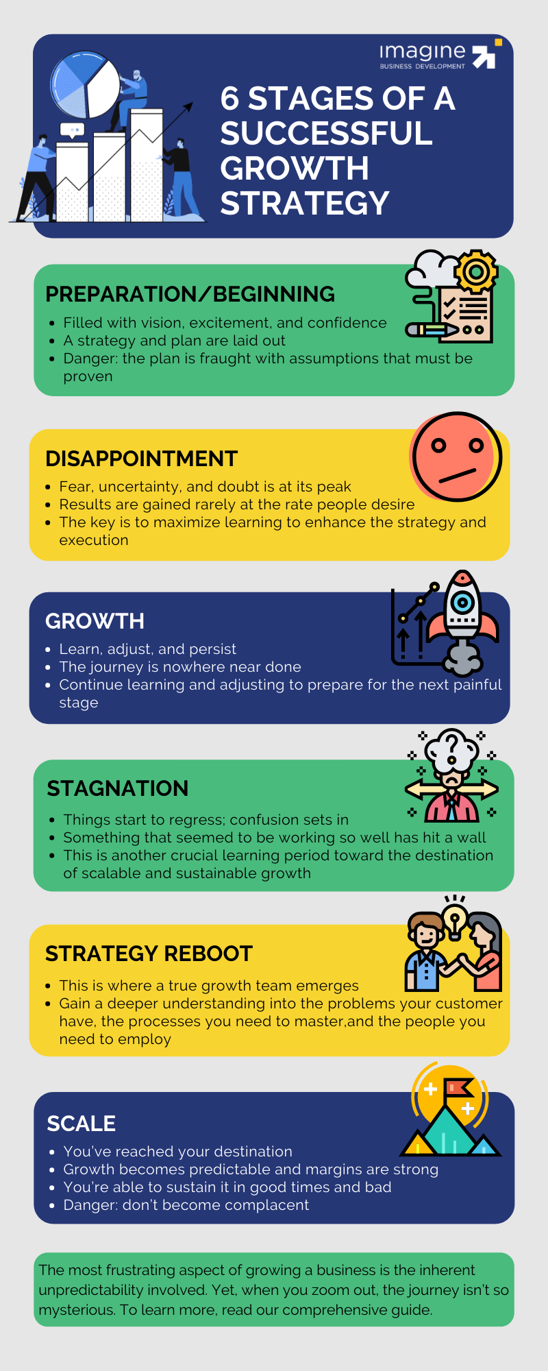 6 Stages of a Successful Growth Strategy