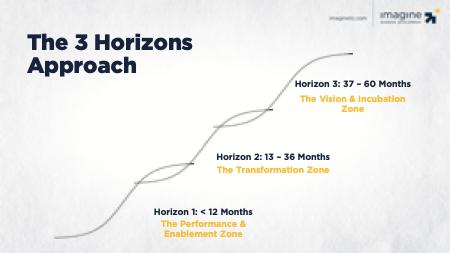 The-3-Horizons