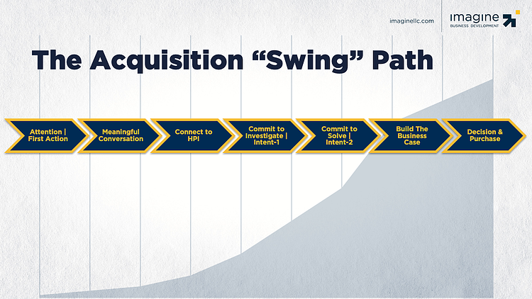 customer-acquisition-path