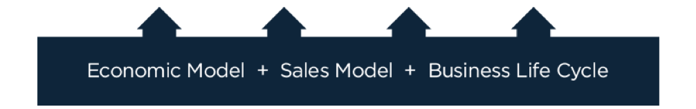 sales-model