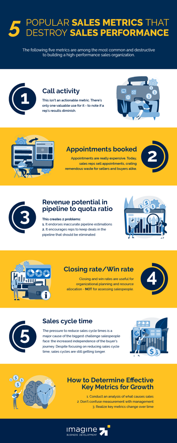 sales-performance-infographic