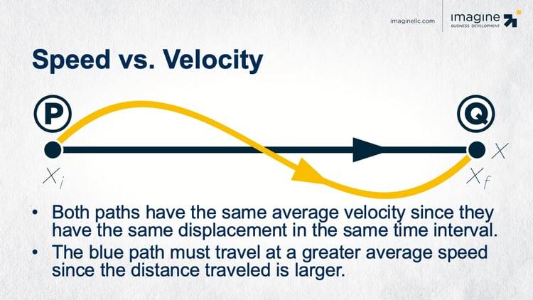 speed-velocity
