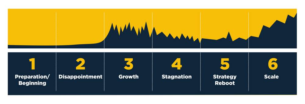 stages-successful-growth-strategy.png