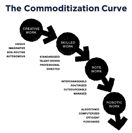 the-commoditization-curve