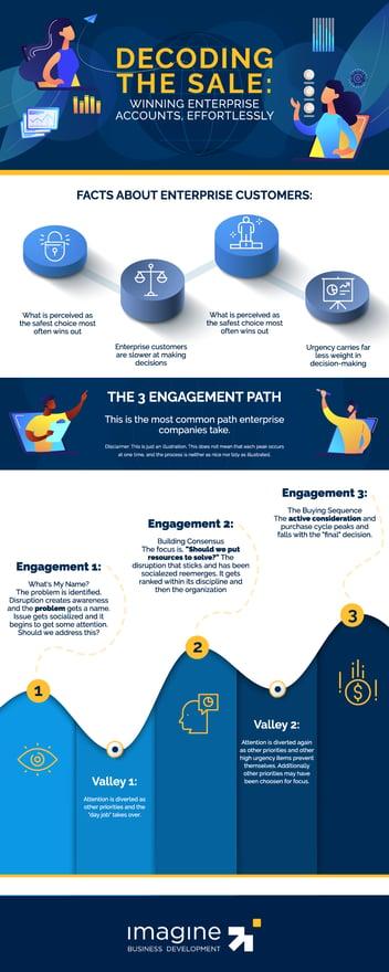 winning-enterprise-sales-infographic
