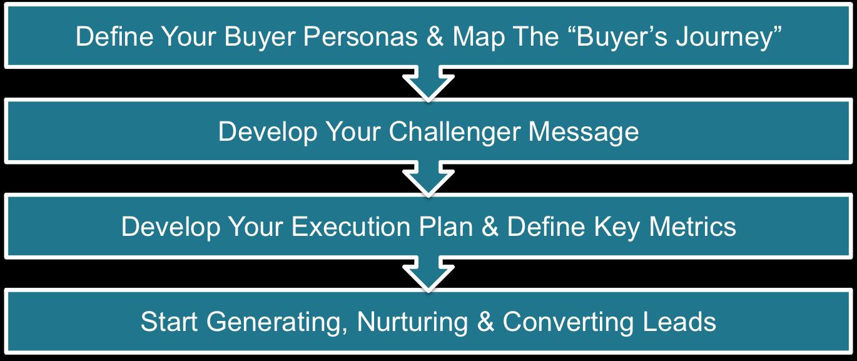 how-inbound-marketing-works