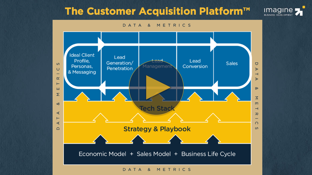 video-customer-acquisition-platform