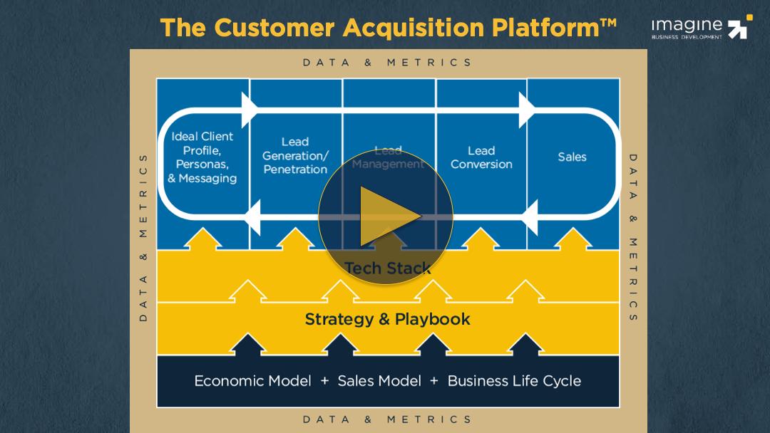video-customer-acquisition-platform